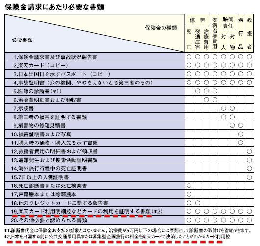 海外旅行傷害保険ガイド03